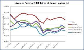 Ni Chart Ni Home Heating Oil Prices Daily Northern Ireland Chart
