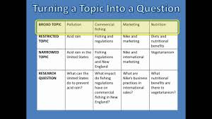 what is research choosing your topic what is research choosing your topic
