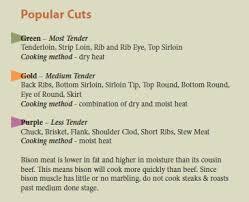 Buffalo Cuts Chart Know Your Buffalo Cuts