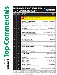 Fitz The Tantrums Lead Billboard Clios Top Commercials