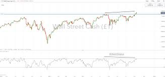 Ftse Live Chart Free Dow Jones And Ftse 100 Technical Forecast For The Week Ahead