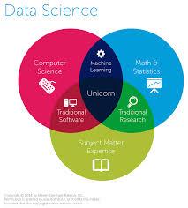 Data Science Venn Diagram Data Science Venn Diagram Hi I Recommend This Link Data Science