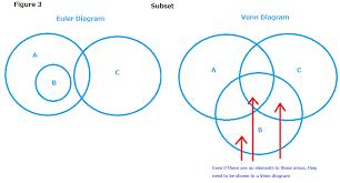 Euler Venn Diagram Chapter 5 Venn Diagrams Versus Euler Diagrams Chapter Thoughts Mdm4u