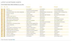uk xbox one charts