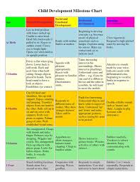 Developmental Milestones Chart Birth To 5 Years A Developmental Equality Model For The Best Interests Of