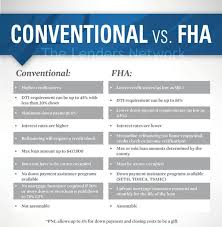 Conventional Mortgage Calculator Difference In Fha Vs Conventional Mortgage Loans In Kentucky