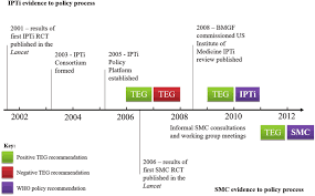 Time Line Forms A Simplified Timeline Of The Evidence To Policy Process For