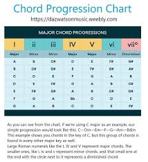 Major And Minor Chord Progessions Chord Formulas All