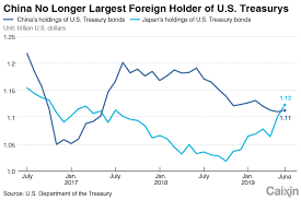 Charts Of The Day China Unseated As Largest Foreign Holder