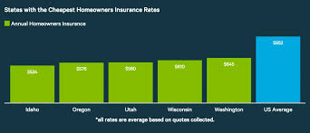home insurance quote compare average cost of homeowners insurance 2016 valuepenguin