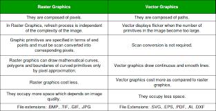 Vector Vs Raster Graphics Geeksforgeeks