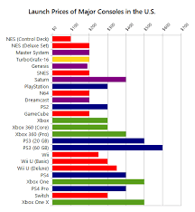 N64 Price Chart Why Do Game Consoles Sell What They Do A History Of