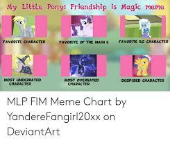 Mlp Chart My Little Pony Friendship Is Magic Meme Favorite Eg