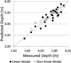 Predicted Versus Measured Depths For Linear And Non Linear