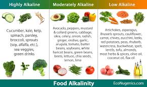 Acid Alkaline Food Chart Australia Alkaline Food Chart Australia 2019