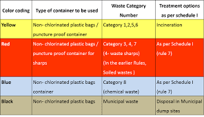 Image result for bio medical waste control