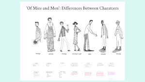 Of Mice And Men Character Differences Ca Prep By Paul