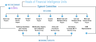 Structure And Organization Of The Egmont Group Of Financial