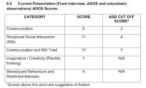 What Were Your Ados Scores Wrong Planet Autism Community
