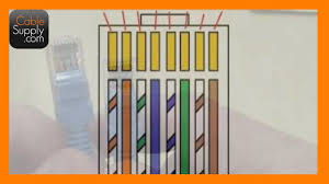 Rj45 Color Chart Rj45 Ethernet Wiring Color Guides