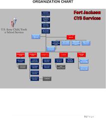 Fort Jackson Cys Services Parent Handbook Pdf