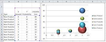 Bubble Chart Excel 2013 Dynamically Change Excel Bubble Chart Colors Excel