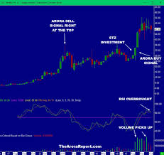 If You Could Buy Only One Marijuana Stock This Is It Cgc