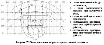 Дипломная работа Рабочее место программиста раздел диплома по  Оптимальная зона часть моторного поля рабочего места ограниченного дугами описываемыми предплечьями при движении в локтевых суставах с опорой в точке