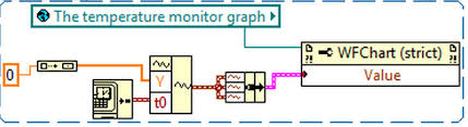 Labview Chart Multiple Plots Labview Displaying Few Curves On One Waveform Chart Stack