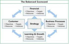 balanced scorecard extension practice extension practice source coursework4you co uk essays and dissertations balanced scorecard php