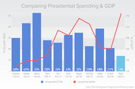 Gdp Growth Chart Under Obama 2016 Advanced Release Obama Presides Over Slowest Economic