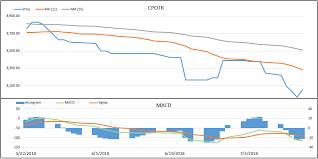 Cpo Future Price Chart Cpo Price Lower On Higher U S Soybean Stocks Indonesia