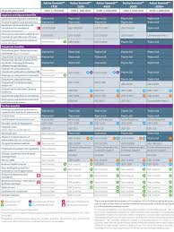 Aetna Medical Plan Comparison Chart Aetna Summit Plan Benefits At A Glance Aetna International