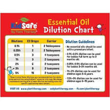 Essential Oil Dilution Chart For Kids Plant Therapy Kidsafe Dilution Chart Magnet Essential