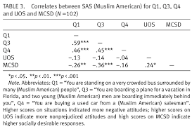 attitudes toward muslim americans post 9 11 attitudes were also analyzed using the general situational attitude mean score averaged over the nine questions a one way between subjects anova revealed