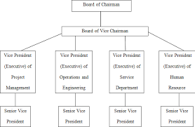 British Airways Organisational Chart Strategic Management For Restructuring Strategy Of Etihad