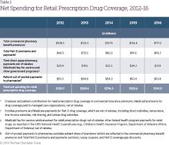 The Prescription Drug Landscape Explored The Pew