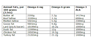 Omega 6 3 In Nuts Oils Meat Fish Juliannes Paleo