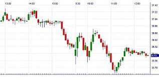 charting candlesticks stock market charts online trading academy