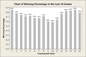 Basketball Chart Statistics Basketball Statistics Question How Important Is A Teams