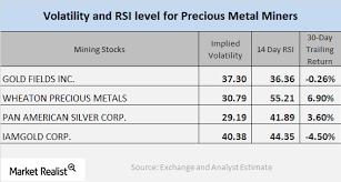 Gold Chart Technical Indicators Chart In Focus Technical Indicators Of Mining Stocks