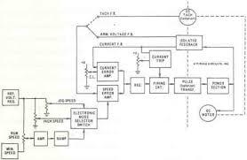 joliet technologies model 1681 instruction manual firing joliet technologies model 1681 instruction manual firing circuits dc scr drives