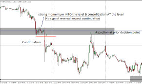 Tactical Trading Concepts Liquidity Pools And Stop Orders