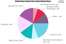 Contract Electronics Manufacturers Cems Market Is Booming