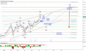 microsoft stock charts msft stock price and chart tradingview