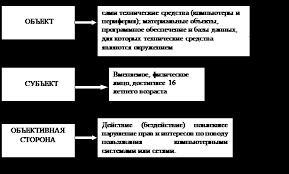 Преступления в сфере компьютерной информации дипломная работа Преступления в сфере компьютерной информации дипломная работа