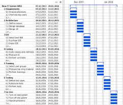 Work Breakdown Structure Vs Gantt Chart Project Planning I The Work Breakdown Structure Codeproject