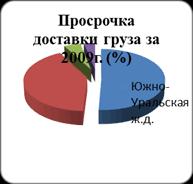 Отчет по практике Характеристика железнодорожной станции Октябрьск Рис 5 Просрочка доставки груза по дорогам за 2008 2009гг