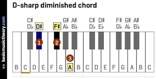 Diminished Chords Piano Chart Basicmusictheory Com D Sharp Diminished Triad Chord