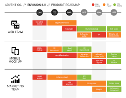 Project Roadmap Templates How To Create A Product Roadmap Product Roadmap Templates